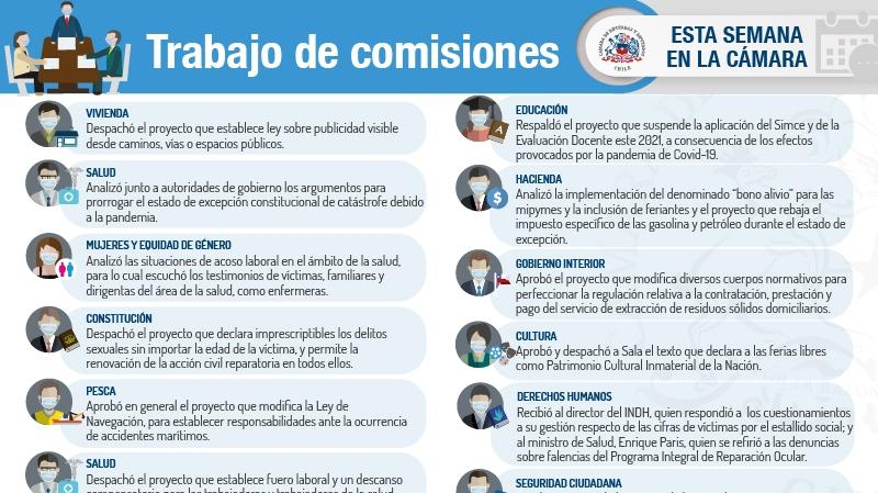 La semana en comisiones de la Cámara de diputados: La pandemia protagoniza la agenda legislativa